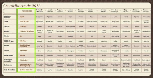 Resultado Veja BH - Comer e Beber 2012/2013