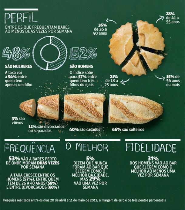 Perfil dos Entrevistados - Melhor restaurante de São Paulo 2012