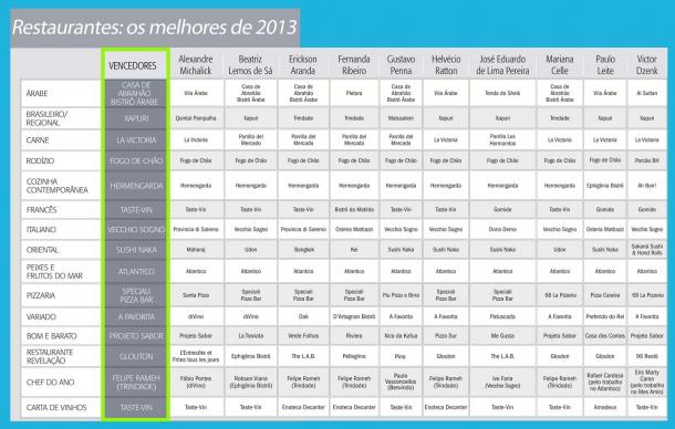 Resultado Veja BH - Comer e Beber 2013/2014