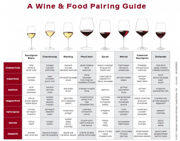 Tabela de Harmonização de Vinho